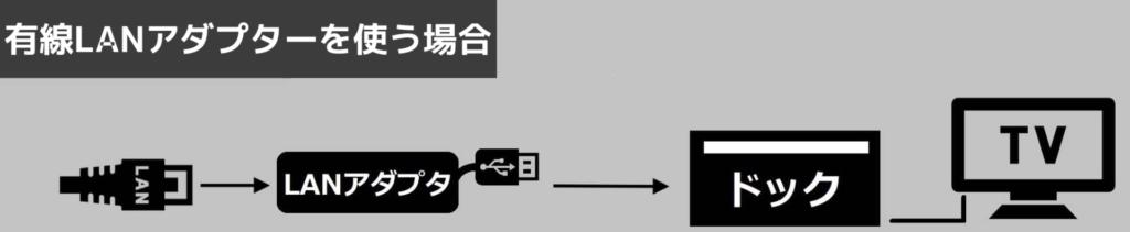 ニンテンドースイッチを有線LAN接続するイメージ